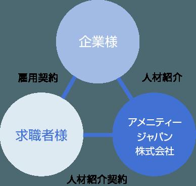 人材紹介サービスの仕組み 企業様 求職者様 アメニティージャパン の関係