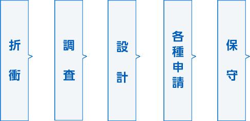 折衝/調査/設計/各種申請/保守