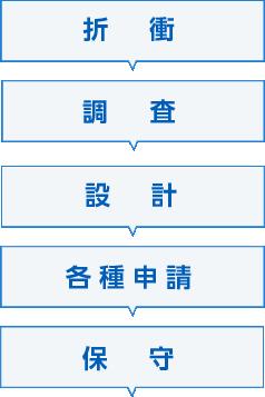 折衝/調査/設計/各種申請/保守|スマホ